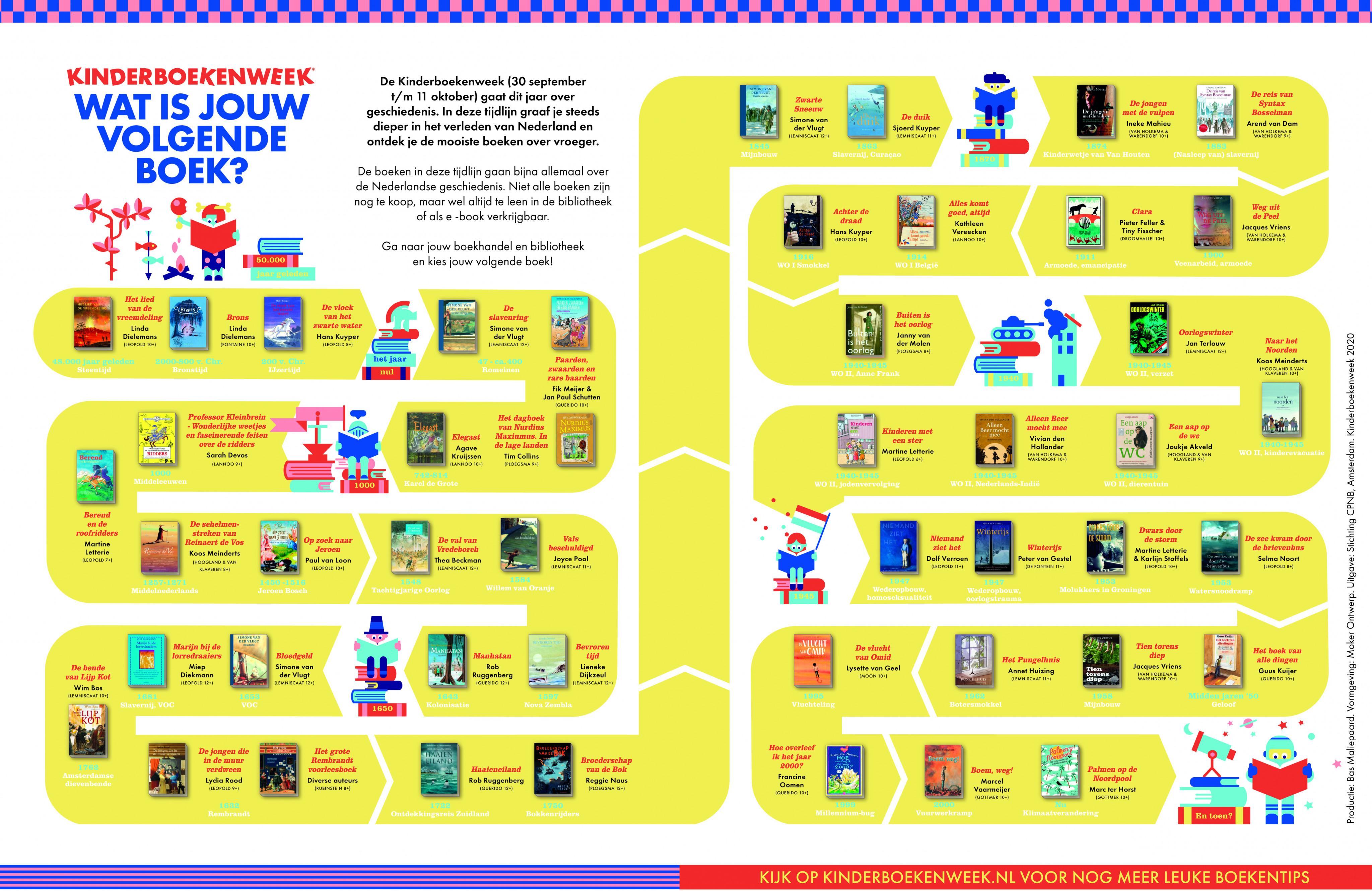 Kinderboekenweek, 2020 editie, geschiedenis, history, children's book, kinderboeken, tijdlijn, timeline, yellow